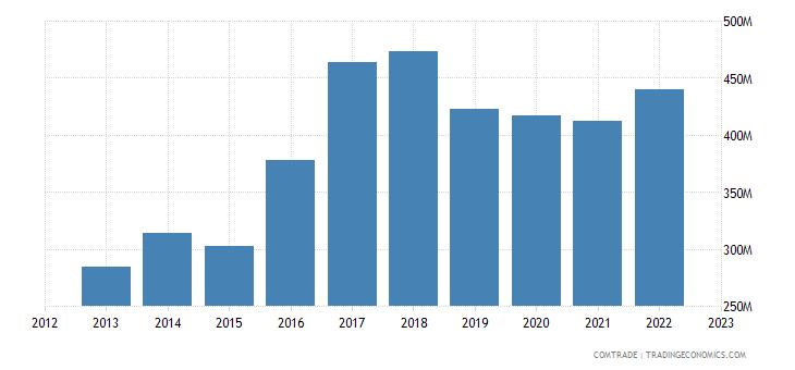 spain exports qatar