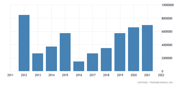 spain exports rwanda
