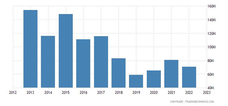 spain exports seychelles