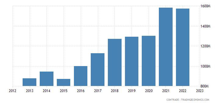 spain exports slovakia