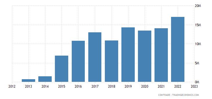 spain exports somalia
