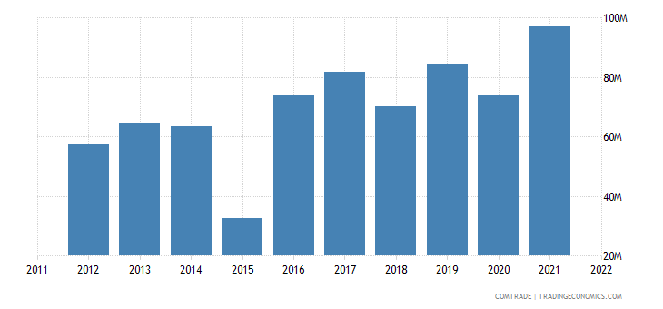 spain exports sri lanka
