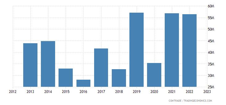 spain exports tanzania