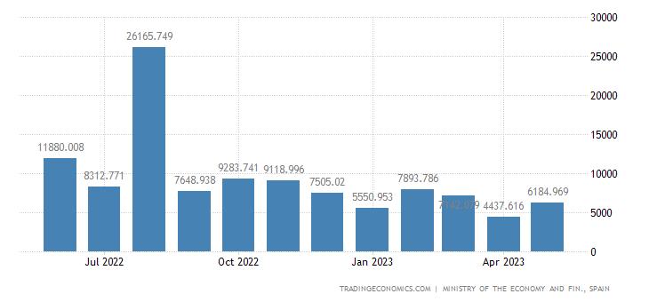 Spain Exports to Albania