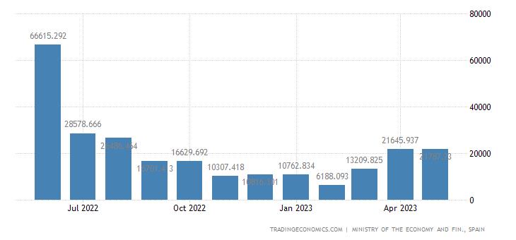Spain Exports to Algeria