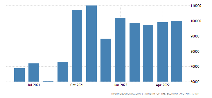 Spain Exports to Argentina