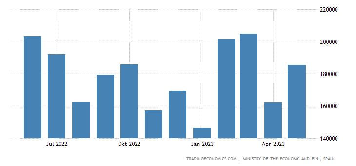 Spain Exports to Australasia