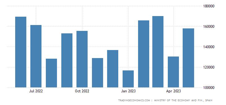 Spain Exports to Australia