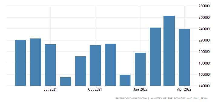 Spain Exports to Austria