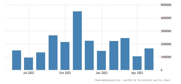 Spain Exports to Belgium