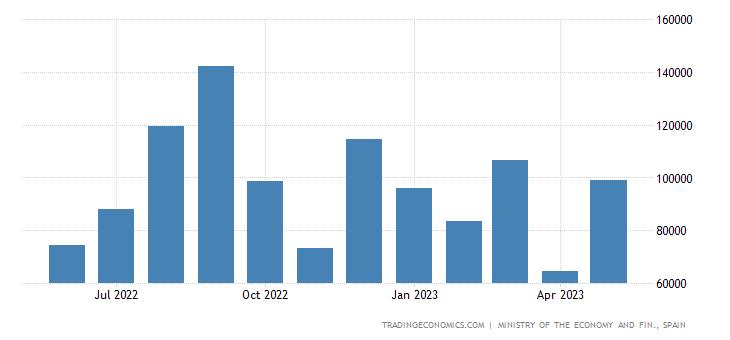 Spain Exports to Bulgaria