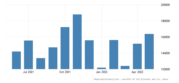Spain Exports to Chile