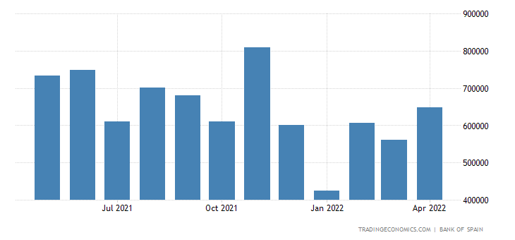 Spain Exports to China