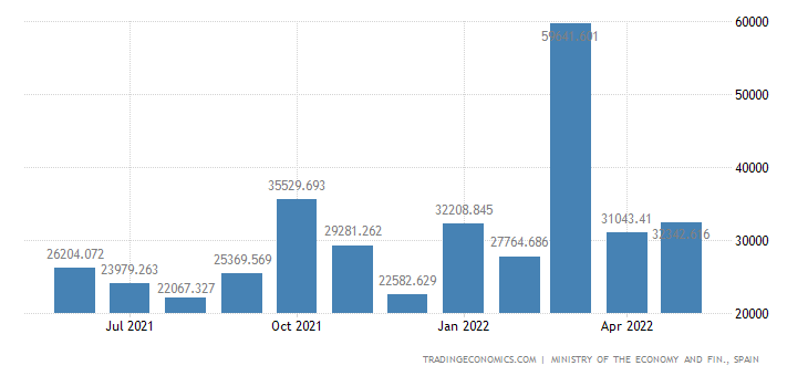 Spain Exports to Cyprus
