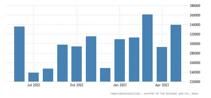 Spain Exports to Czech Republic