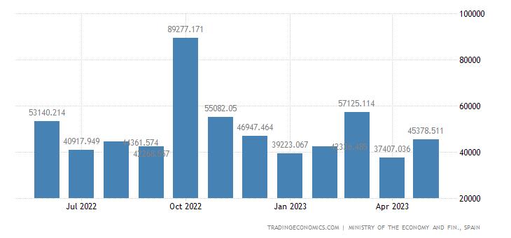 Spain Exports to Ecuador