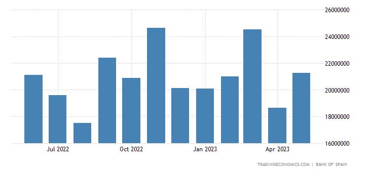 Spain Exports to European Union