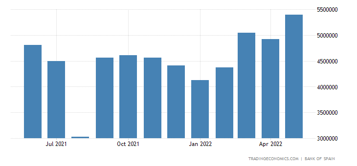 Spain Exports to France