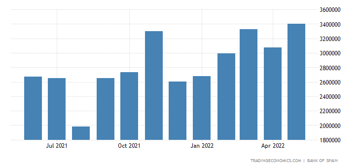 Spain Exports to Germany