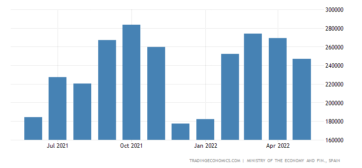 Spain Exports to Greece