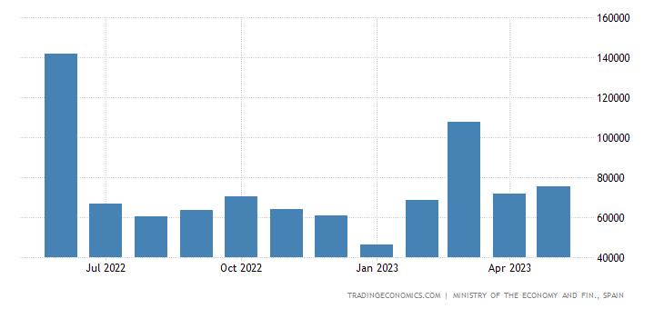 Spain Exports to Hong-kong