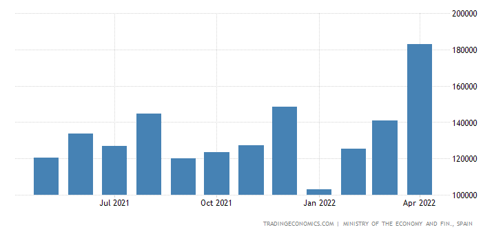 Spain Exports to India
