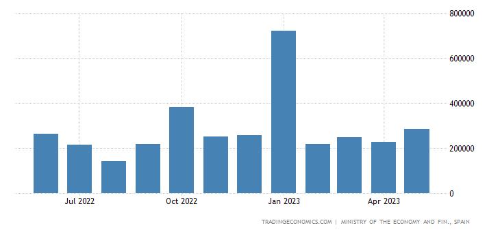 Spain Exports to Ireland