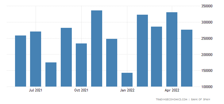 Spain Exports to Japan