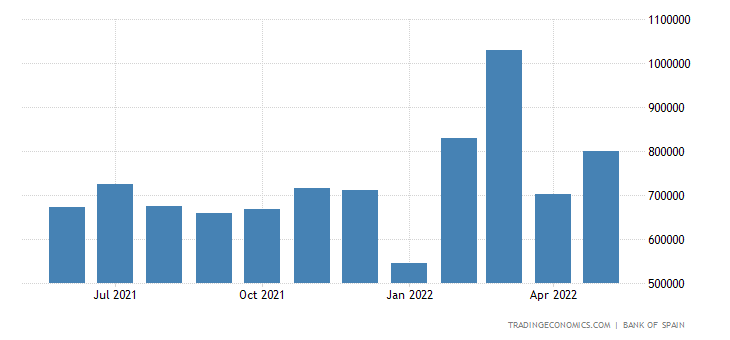 Spain Exports to Opec