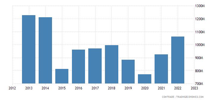 spain exports tunisia