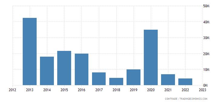 spain exports turkmenistan