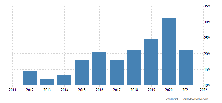 spain exports uganda
