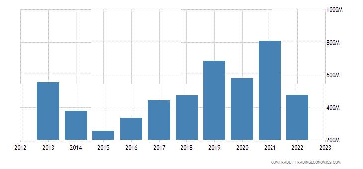 spain exports ukraine