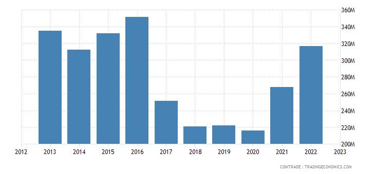 spain exports uruguay