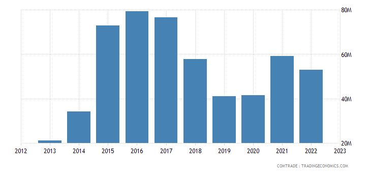 spain exports uzbekistan
