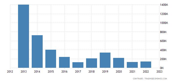 spain exports venezuela