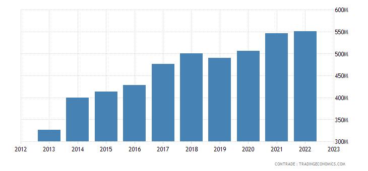 spain exports vietnam
