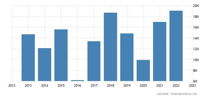 spain exports zambia
