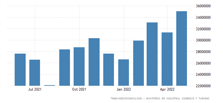 Spain Exports