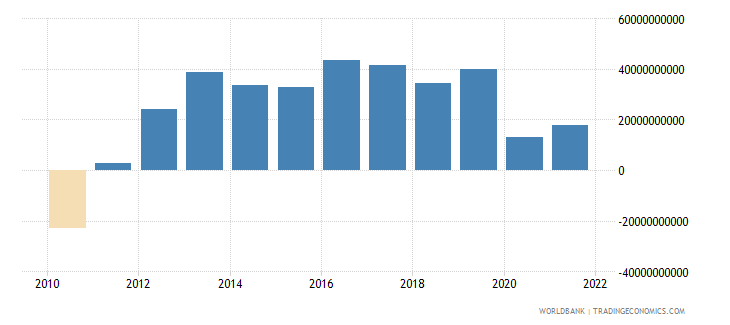 spain external balance on goods and services constant lcu wb data