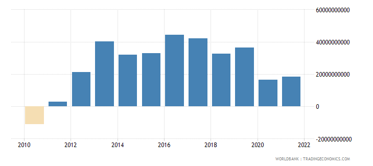 spain external balance on goods and services current lcu wb data