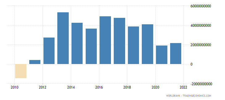 spain external balance on goods and services us dollar wb data