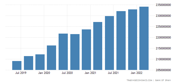 Spain Total External Debt