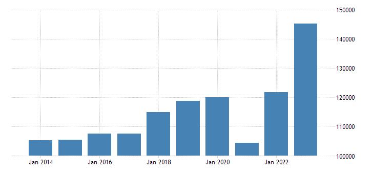 spain extra eu trade exports eurostat data