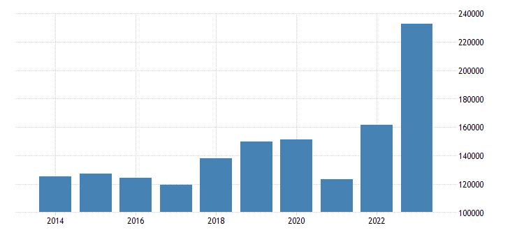 spain extra eu trade imports eurostat data