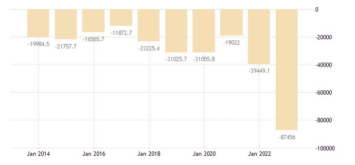 spain extra eu trade trade balance eurostat data