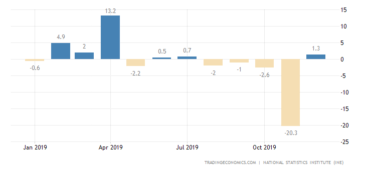 Spain Industrial New Orders Received YoY