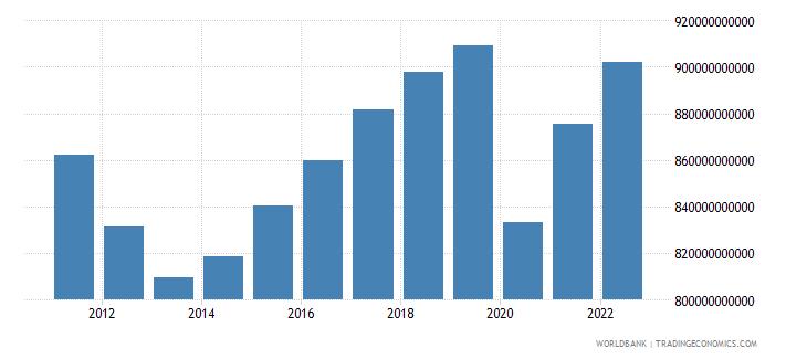 spain final consumption expenditure constant lcu wb data