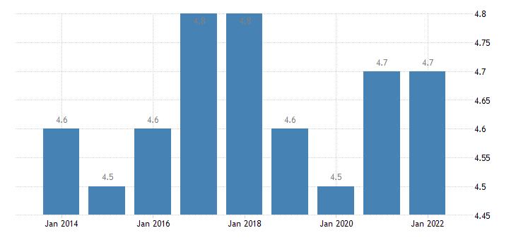 spain final consumption expenditure of households furnishings household equipment routine household maintenance eurostat data