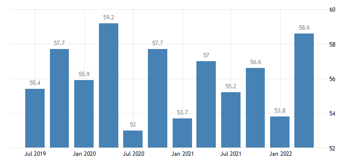 spain final consumption expenditure of households non profit institutions serving households eurostat data